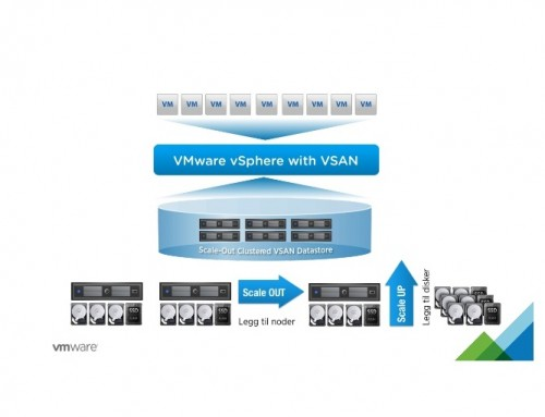 How to create a Nested VMware vSAN 6.6 environment – Part II