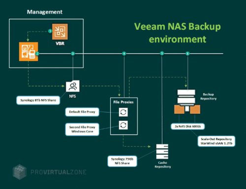 How to backup 4M files with Veeam Backup NAS