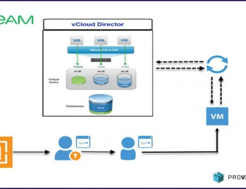 How to install vCloud Director Veeam Self-Service Backup Portal